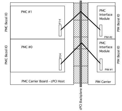 PIM Parallel IO Block Diagram