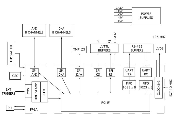 Cpci Digital Receiver Controller Adc Dac Spi Differential